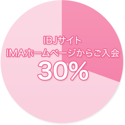 IBJサイトIMAホームページからご入会
