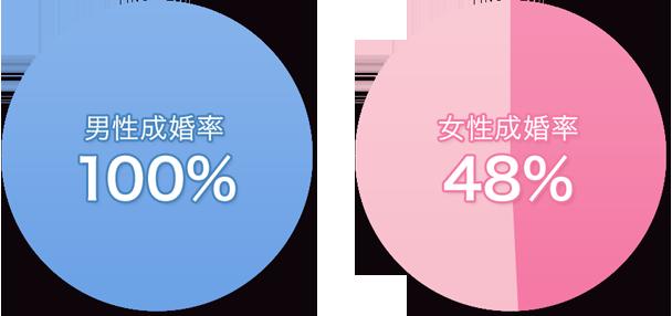 男性会員・女性会員の成婚率